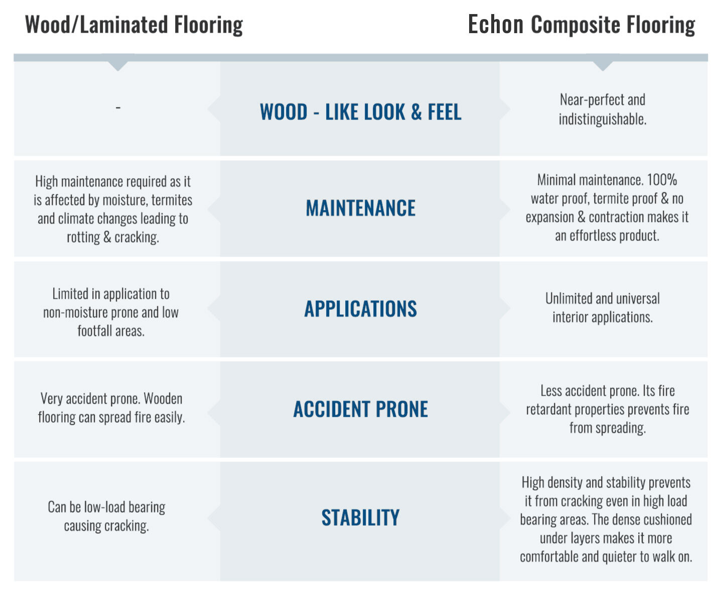Difference between Wood and Composite Flooring
